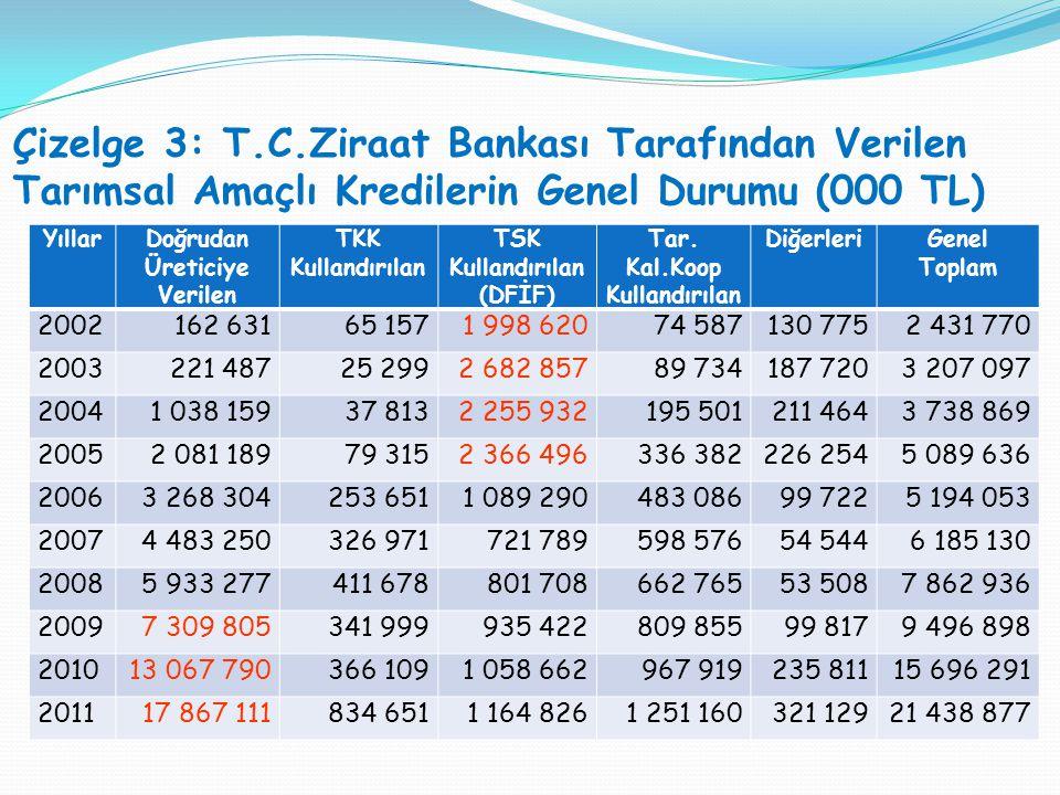Çizelge 3: T.C.Ziraat Bankası Tarafından Verilen Tarımsal Amaçlı Kredilerin Genel Durumu (000 TL)