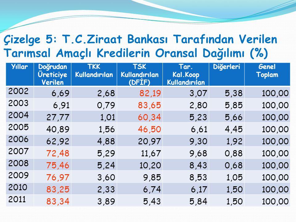 Çizelge 5: T.C.Ziraat Bankası Tarafından Verilen Tarımsal Amaçlı Kredilerin Oransal Dağılımı (%)