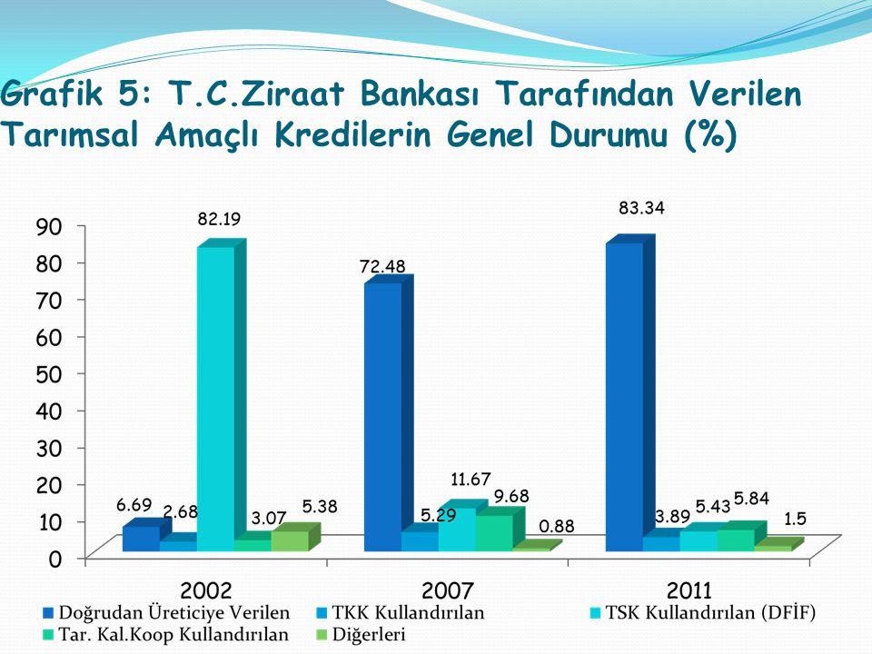 Grafik 5: T.C.Ziraat Bankası Tarafından Verilen Tarımsal Amaçlı Kredilerin Genel Durumu (%)