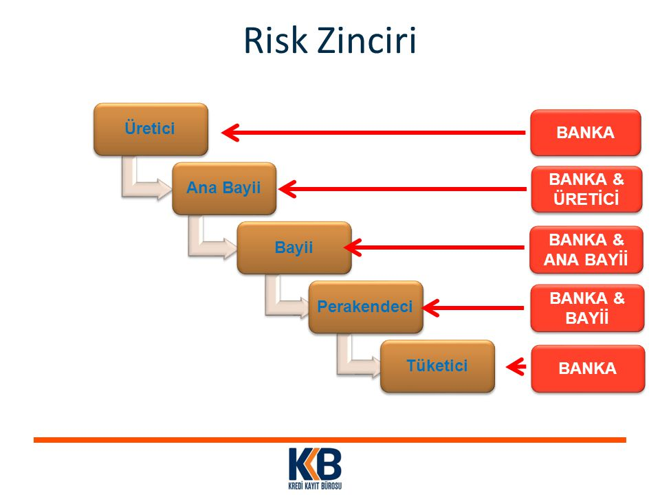 Risk Zinciri Üretici BANKA Ana Bayii BANKA & ÜRETİCİ Bayii BANKA &
