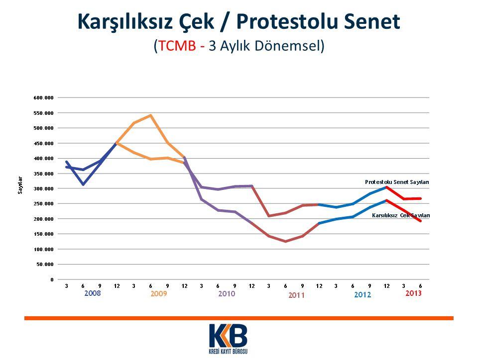 Karşılıksız Çek / Protestolu Senet (TCMB - 3 Aylık Dönemsel)