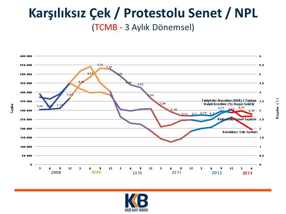 Karşılıksız Çek / Protestolu Senet / NPL (TCMB - 3 Aylık Dönemsel)