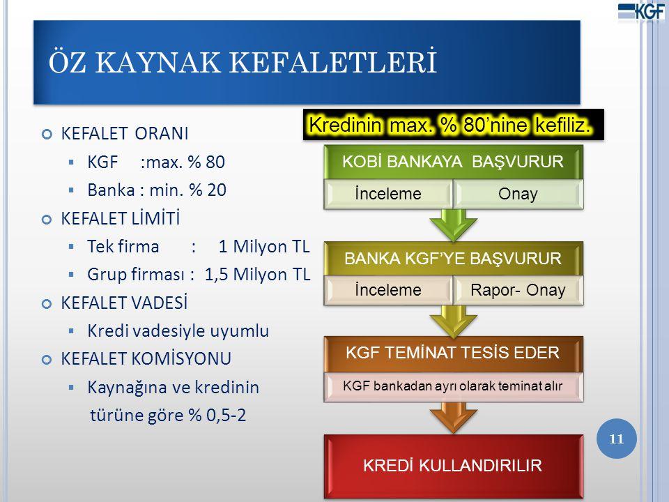 KGF bankadan ayrı olarak teminat alır