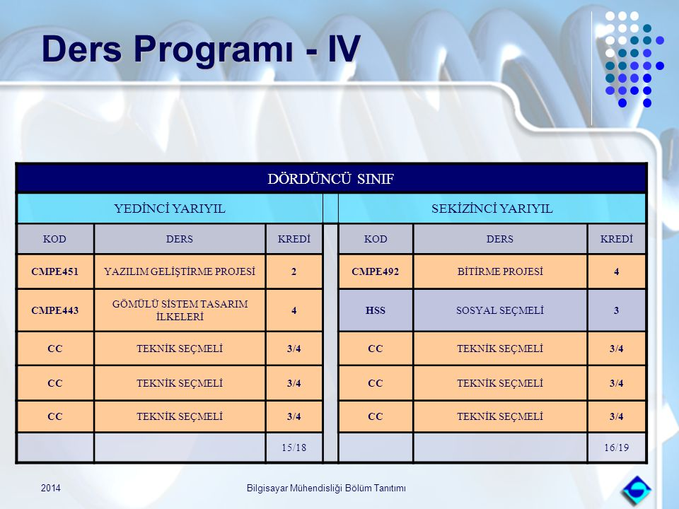 Ders Programı - IV DÖRDÜNCÜ SINIF YEDİNCİ YARIYIL SEKİZİNCİ YARIYIL