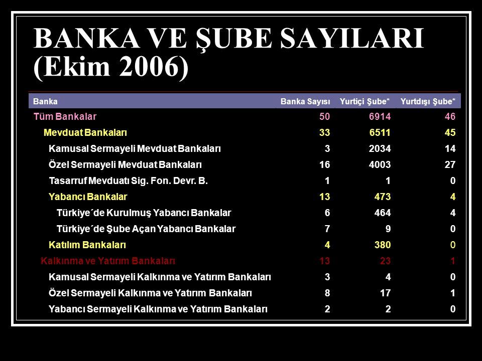 BANKA VE ŞUBE SAYILARI (Ekim 2006)