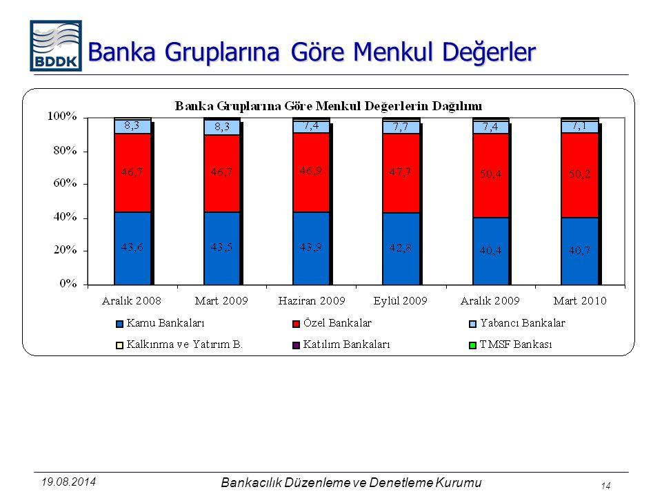 Banka Gruplarına Göre Menkul Değerler