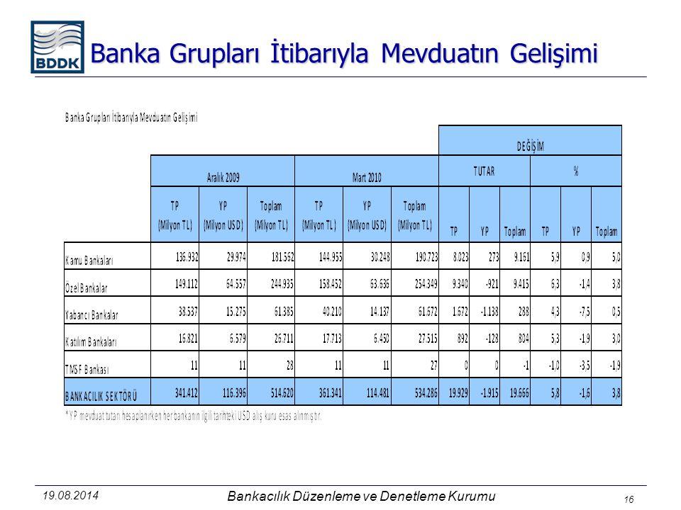 Banka Grupları İtibarıyla Mevduatın Gelişimi