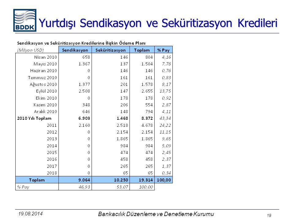 Yurtdışı Sendikasyon ve Seküritizasyon Kredileri