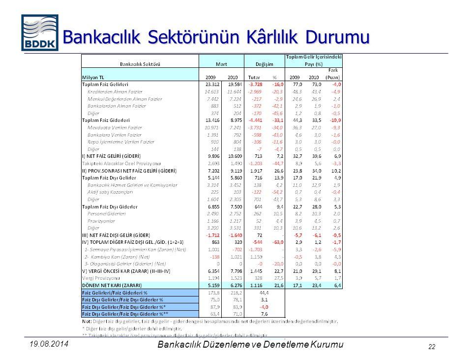 Bankacılık Sektörünün Kârlılık Durumu