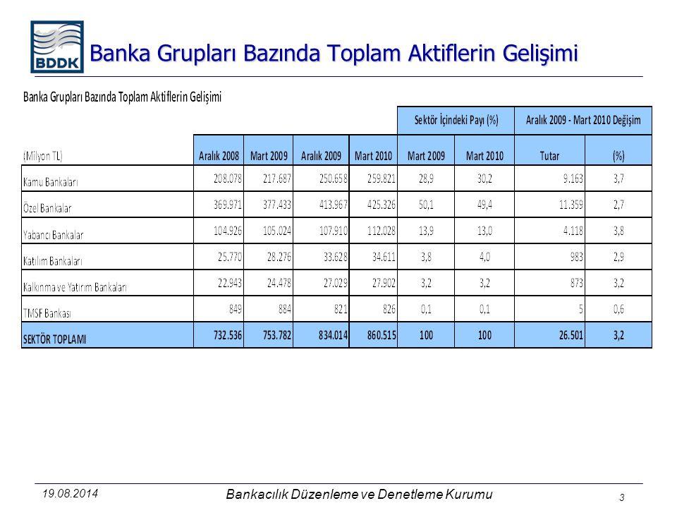 Banka Grupları Bazında Toplam Aktiflerin Gelişimi