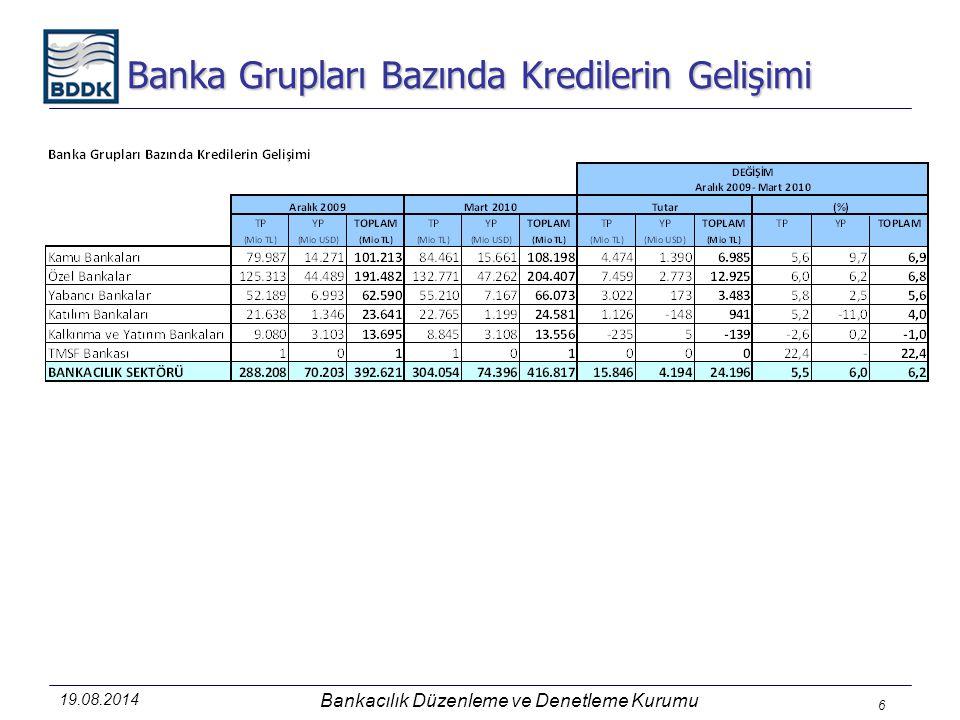 Banka Grupları Bazında Kredilerin Gelişimi