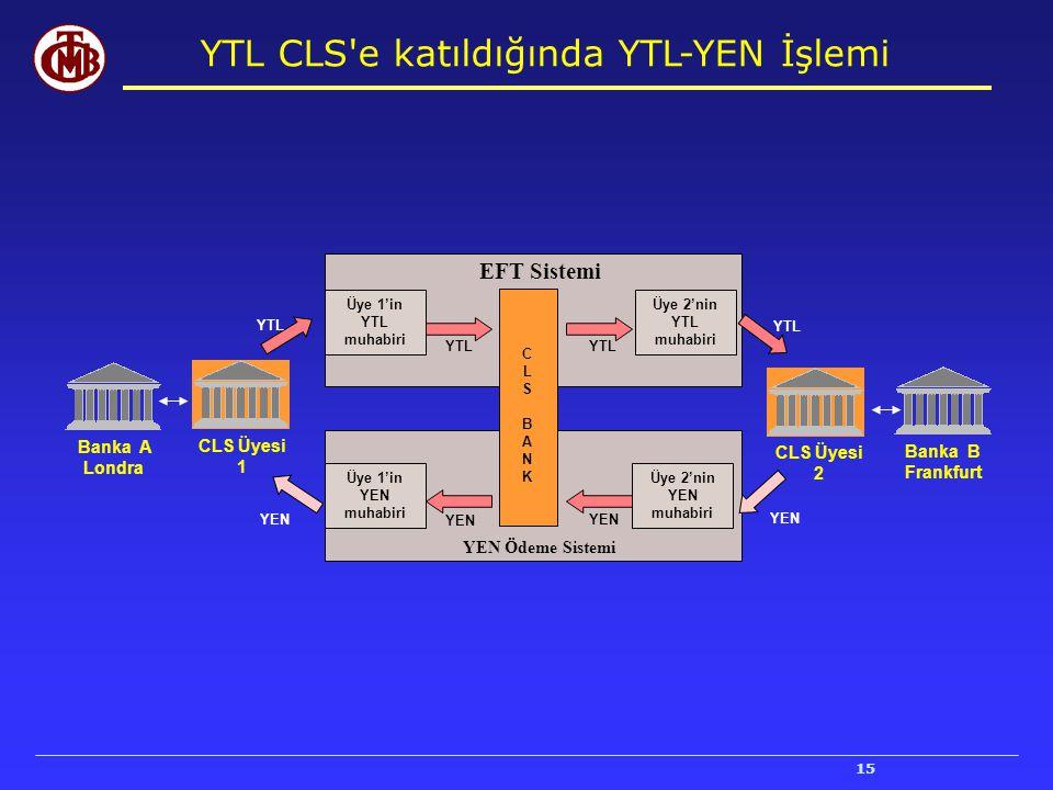 YTL CLS e katıldığında YTL-YEN İşlemi