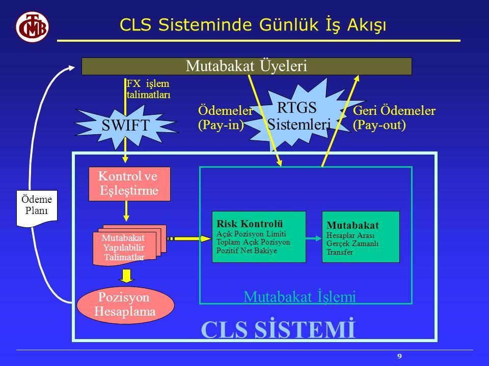 CLS Sisteminde Günlük İş Akışı