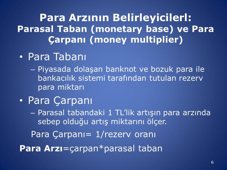 Para Arzının Belirleyicilerl: Parasal Taban (monetary base) ve Para Çarpanı (money multiplier)