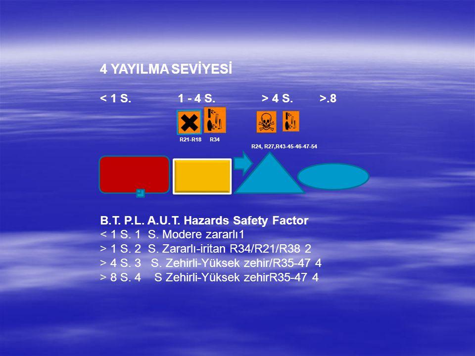 4 YAYILMA SEVİYESİ < 1 S. 1 - 4 S. > 4 S. >.8