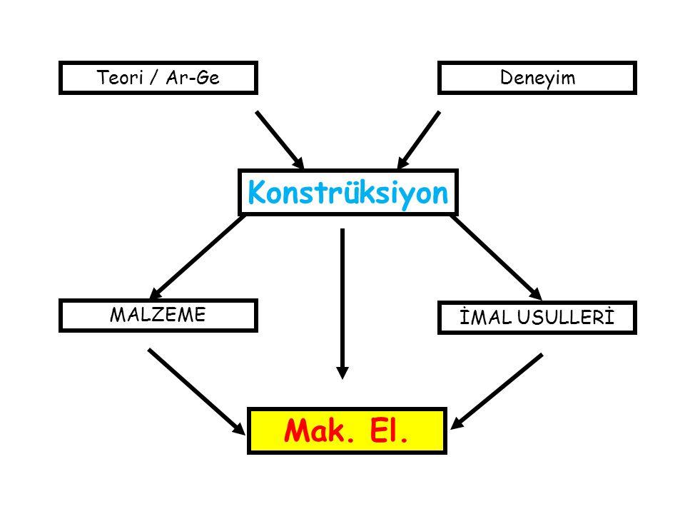 Mak. El. Teori / Ar-Ge Deneyim Konstrüksiyon MALZEME İMAL USULLERİ