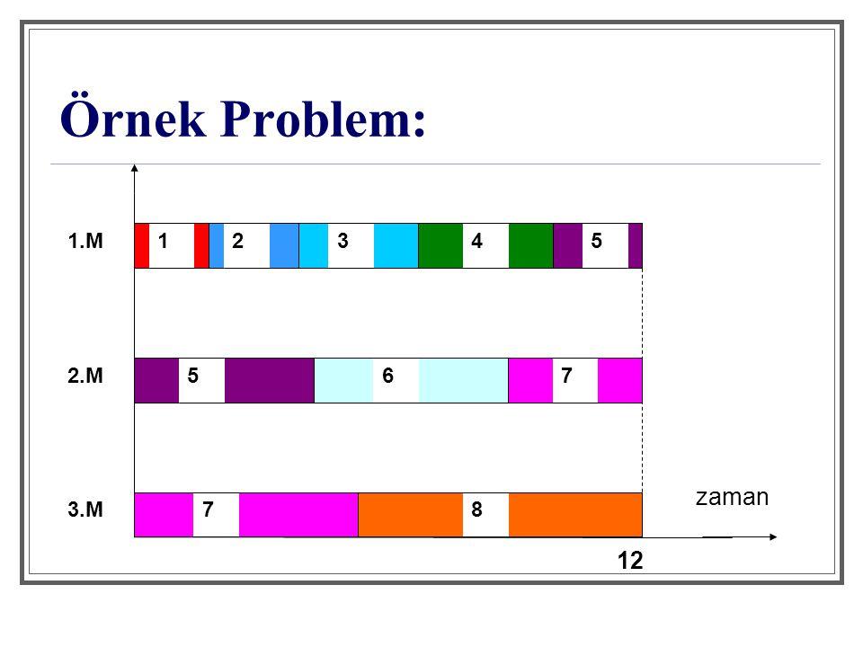 Örnek Problem: 1 2 3 4 5 6 7 8 zaman 1.M 2.M 3.M 12