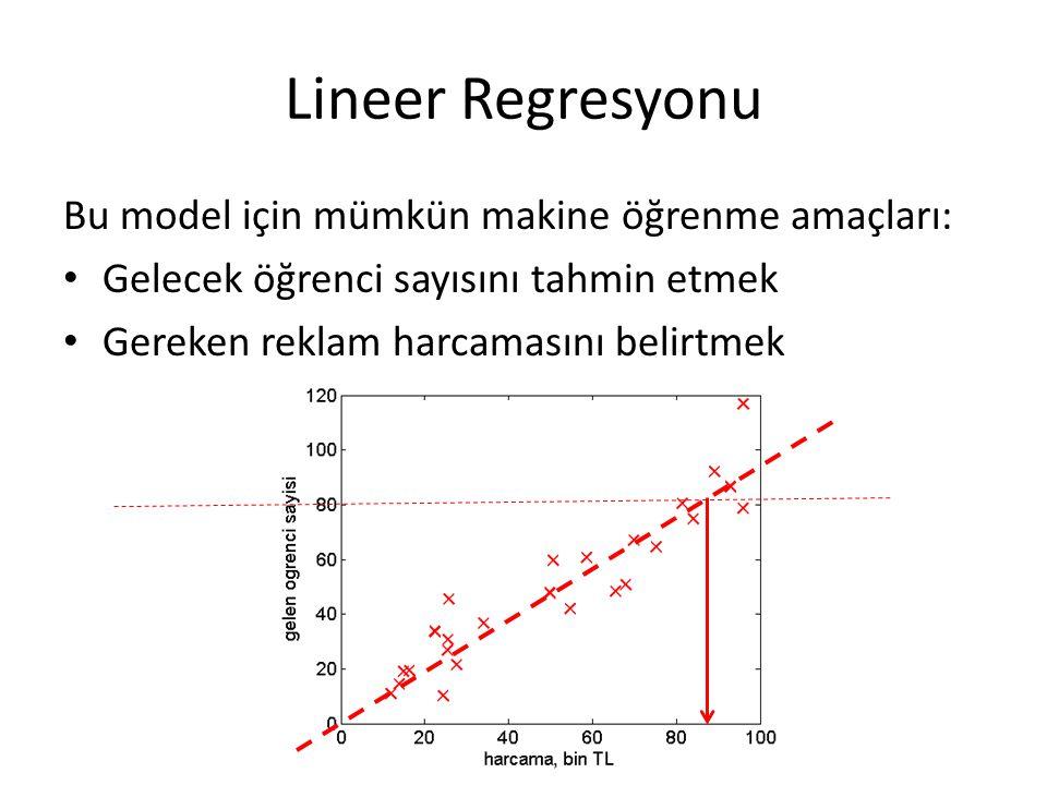 Lineer Regresyonu Bu model için mümkün makine öğrenme amaçları: