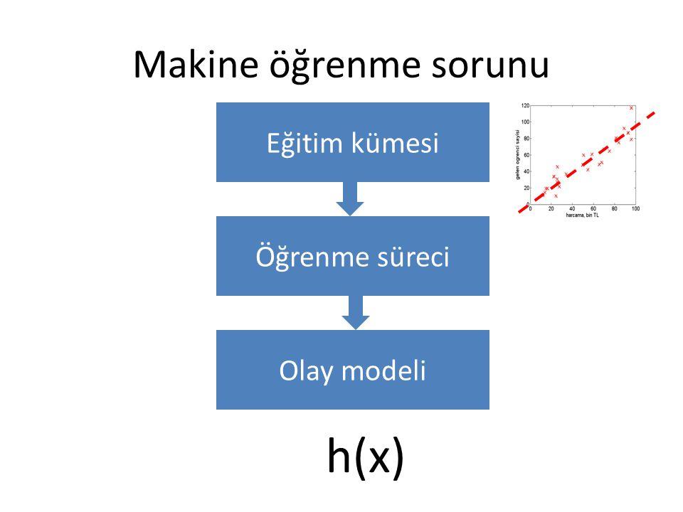 Makine öğrenme sorunu Eğitim kümesi Öğrenme süreci Olay modeli h(x)
