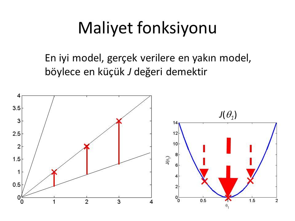 Maliyet fonksiyonu En iyi model, gerçek verilere en yakın model, böylece en küçük J değeri demektir.