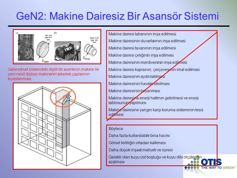 GeN2: Makine Dairesiz Bir Asansör Sistemi
