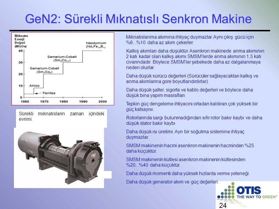 GeN2: Sürekli Mıknatıslı Senkron Makine