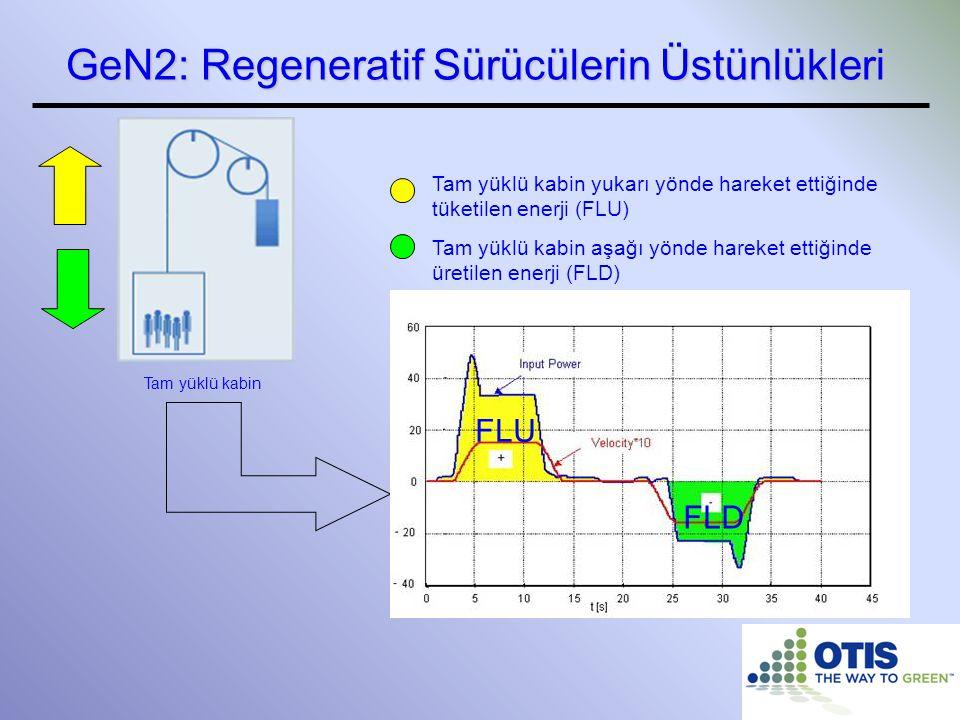 GeN2: Regeneratif Sürücülerin Üstünlükleri