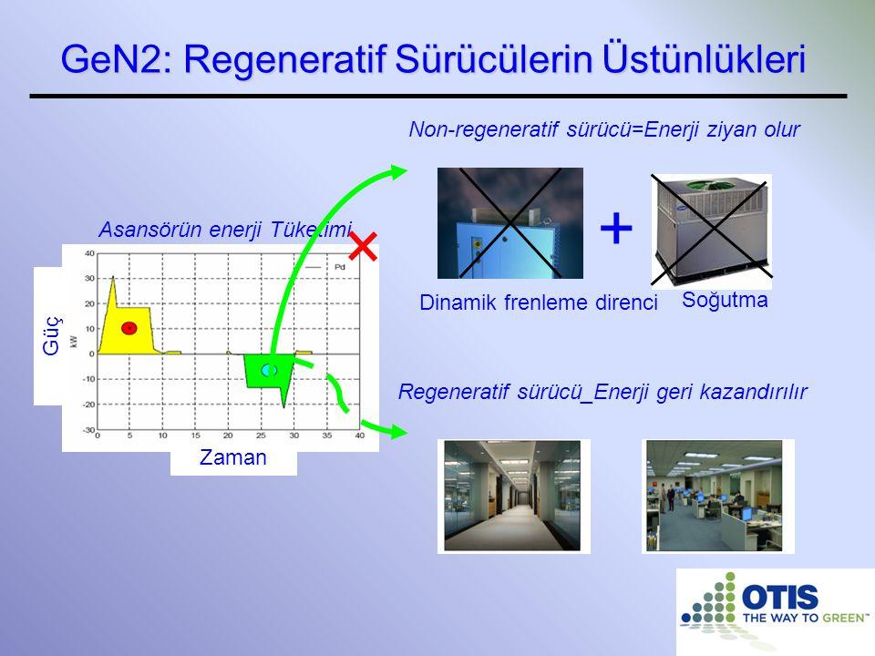 + GeN2: Regeneratif Sürücülerin Üstünlükleri