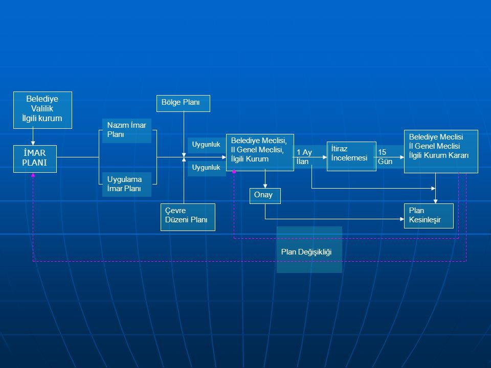 Belediye Valilik İlgili kurum İMAR PLANI Bölge Planı Nazım İmar Planı