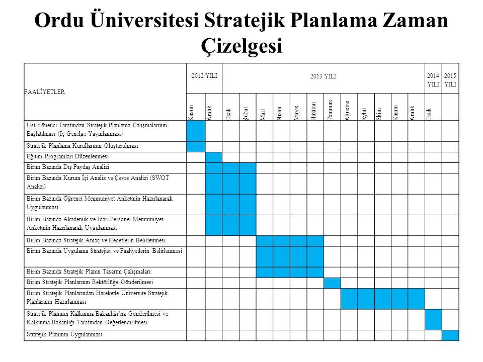 Ordu Üniversitesi Stratejik Planlama Zaman Çizelgesi
