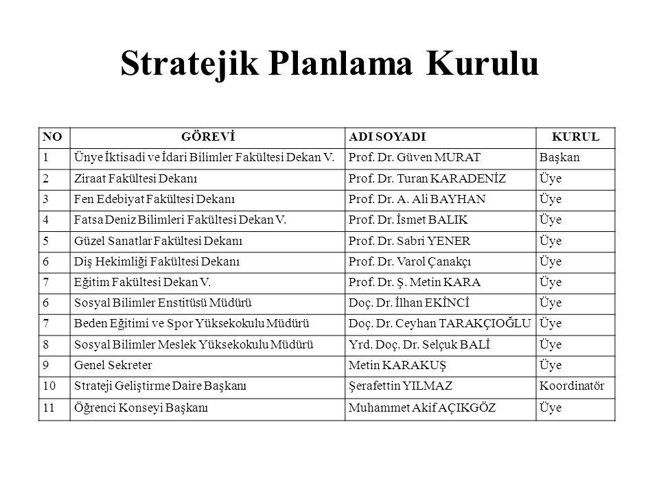 Stratejik Planlama Kurulu