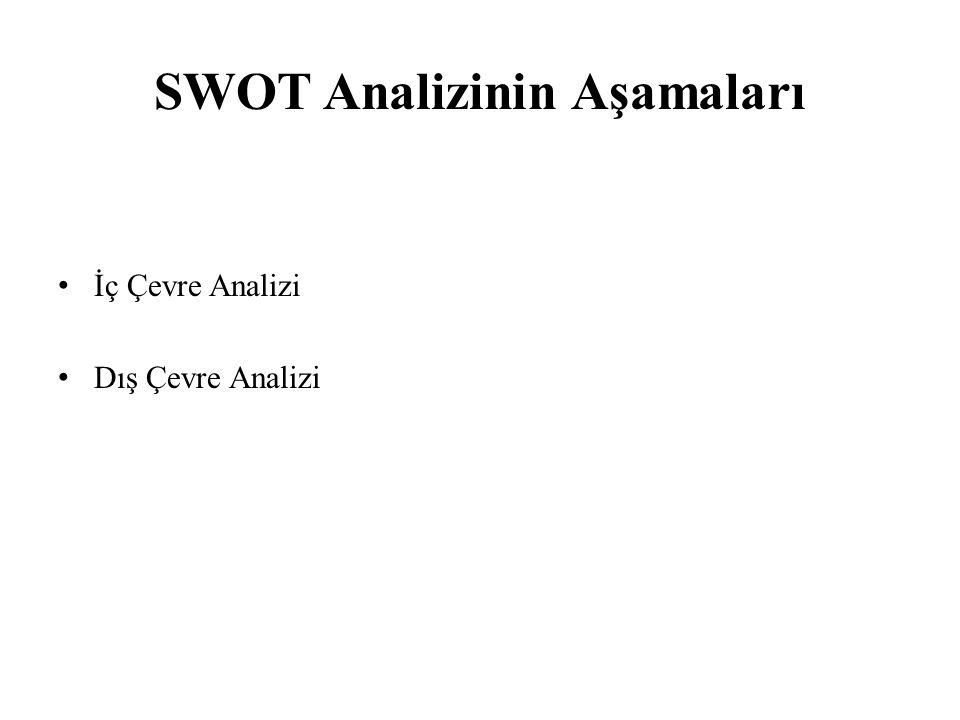 SWOT Analizinin Aşamaları