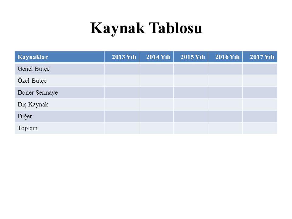 Kaynak Tablosu Kaynaklar 2013 Yılı 2014 Yılı 2015 Yılı 2016 Yılı