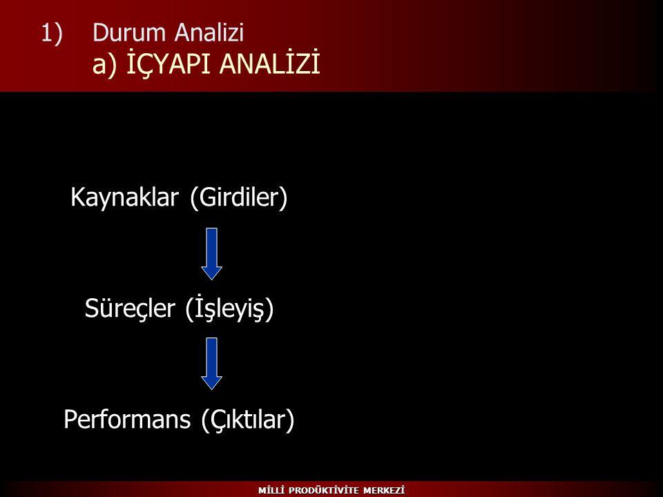 Durum Analizi a) İÇYAPI ANALİZİ