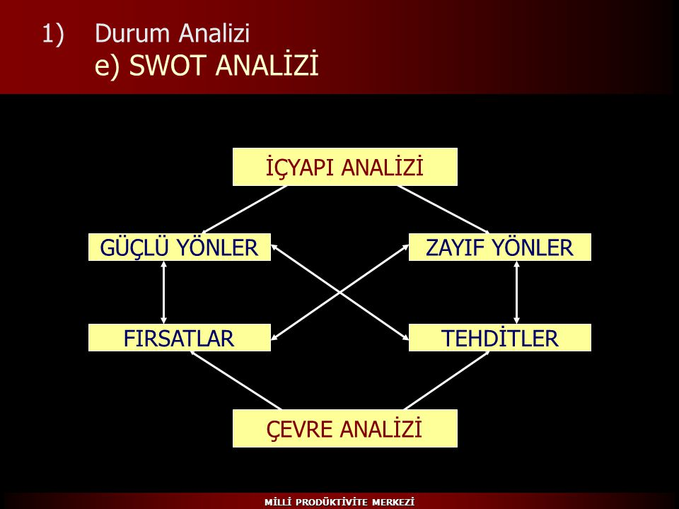 Durum Analizi e) SWOT ANALİZİ