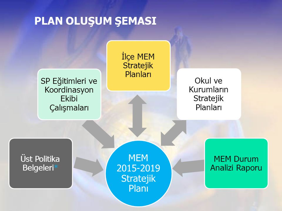 PLAN OLUŞUM ŞEMASI MEM 2015-2019 Stratejik Planı