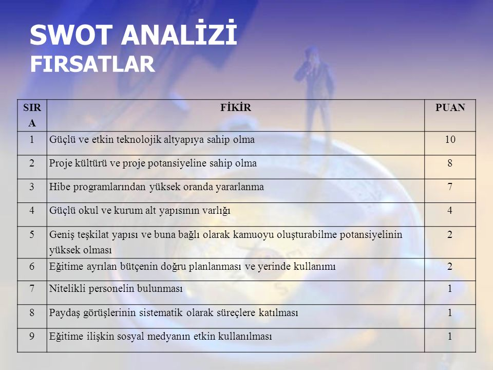 SWOT ANALİZİ FIRSATLAR
