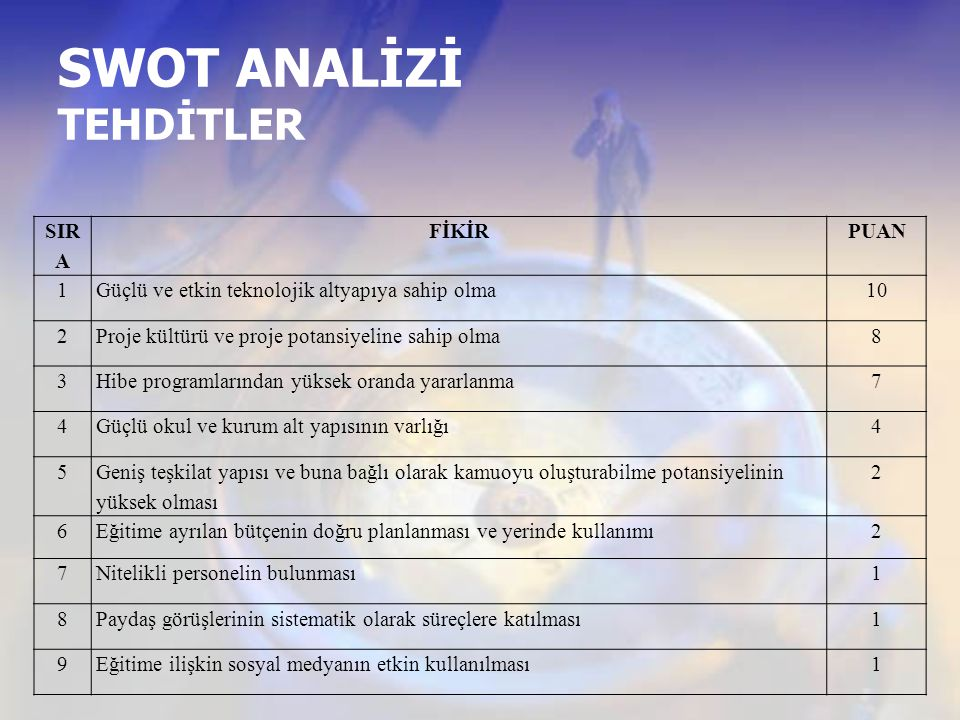 SWOT ANALİZİ TEHDİTLER