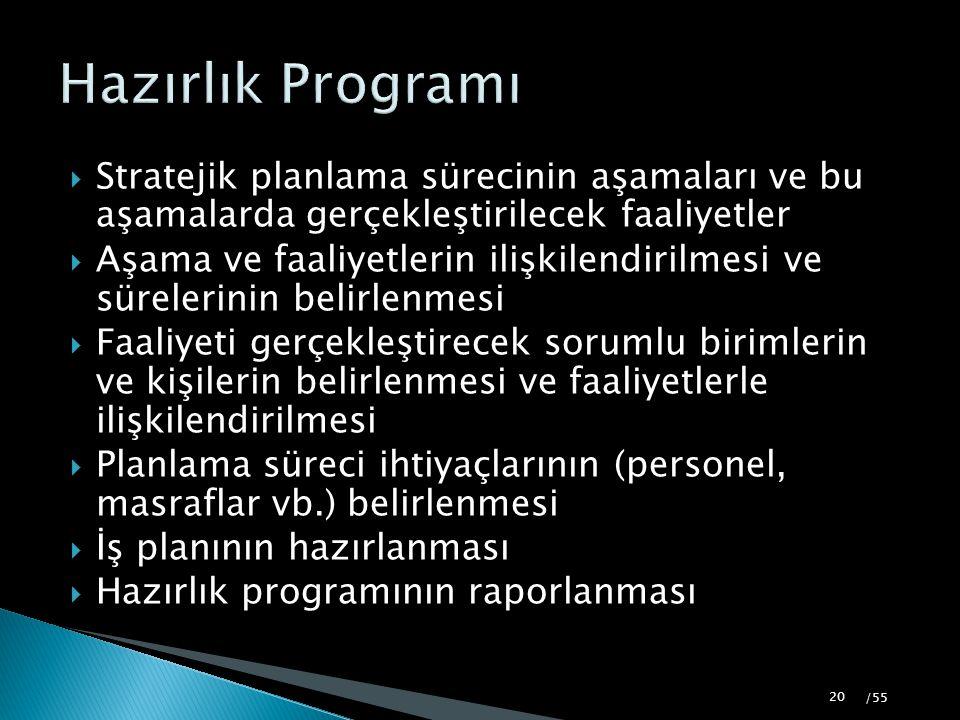 Hazırlık Programı Stratejik planlama sürecinin aşamaları ve bu aşamalarda gerçekleştirilecek faaliyetler.
