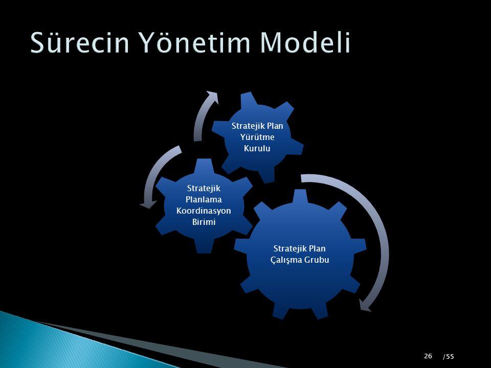 Sürecin Yönetim Modeli