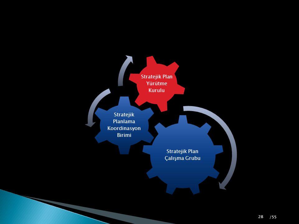 Stratejik Plan Çalışma Grubu Stratejik Planlama Koordinasyon Birimi