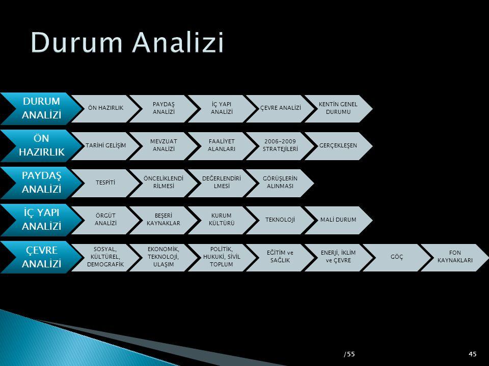 Durum Analizi /55 ÖN HAZIRLIK PAYDAŞ ANALİZİ İÇ YAPI ANALİZİ
