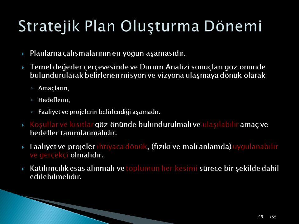 Stratejik Plan Oluşturma Dönemi