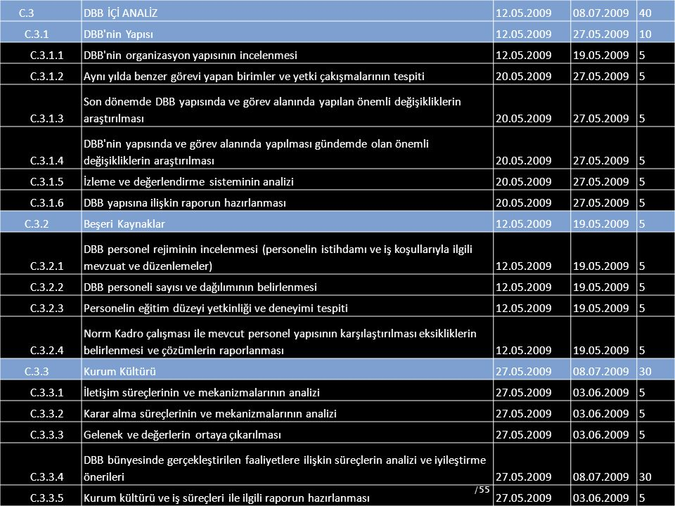 DBB nin organizasyon yapısının incelenmesi 19.05.2009 5 C.3.1.2