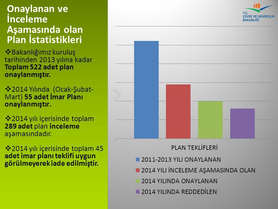 Onaylanan ve İnceleme Aşamasında olan Plan İstatistikleri