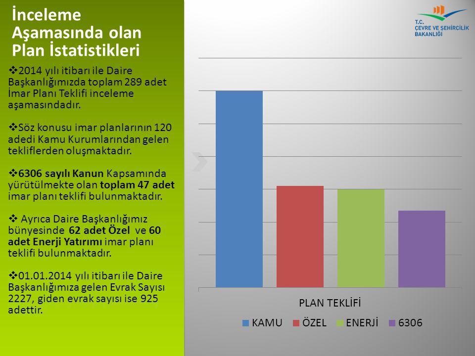 İnceleme Aşamasında olan Plan İstatistikleri