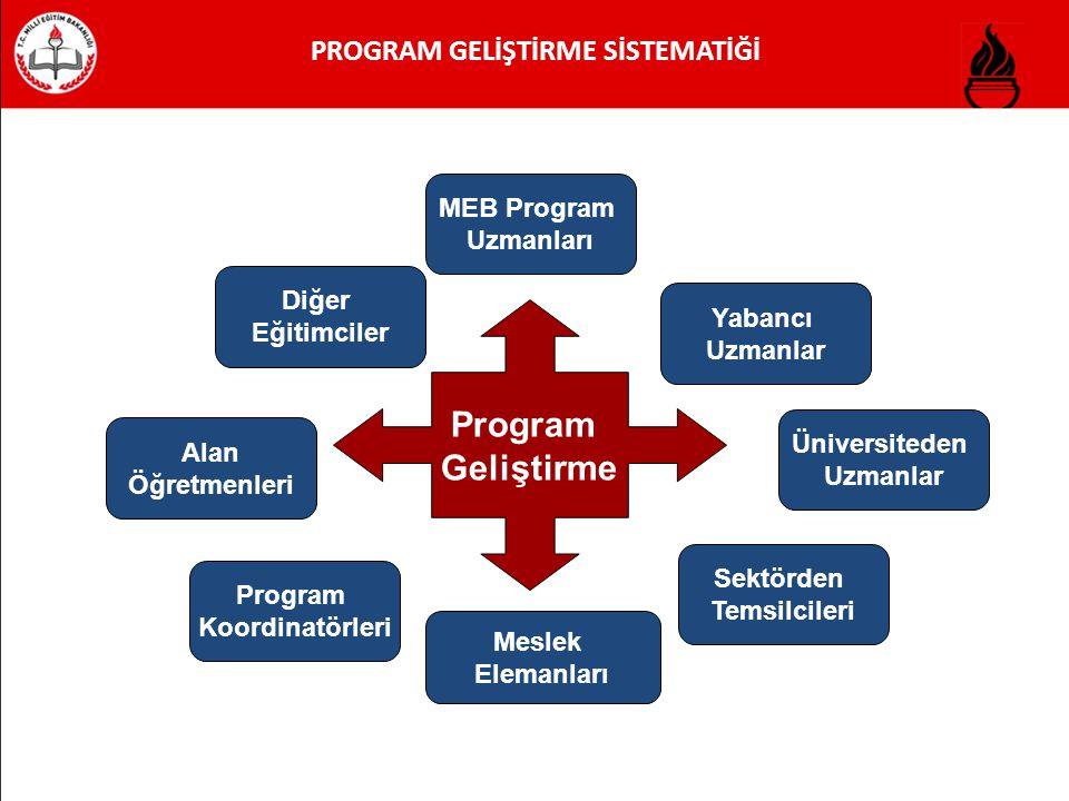 PROGRAM GELİŞTİRME SİSTEMATİĞİ