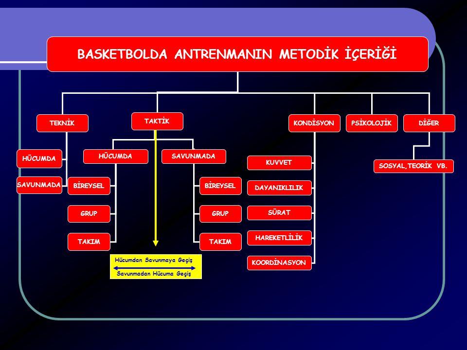 BASKETBOLDA ANTRENMANIN METODİK İÇERİĞİ