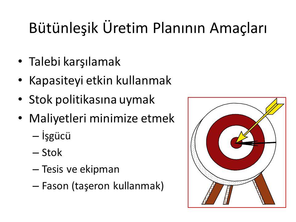 Bütünleşik Üretim Planının Amaçları