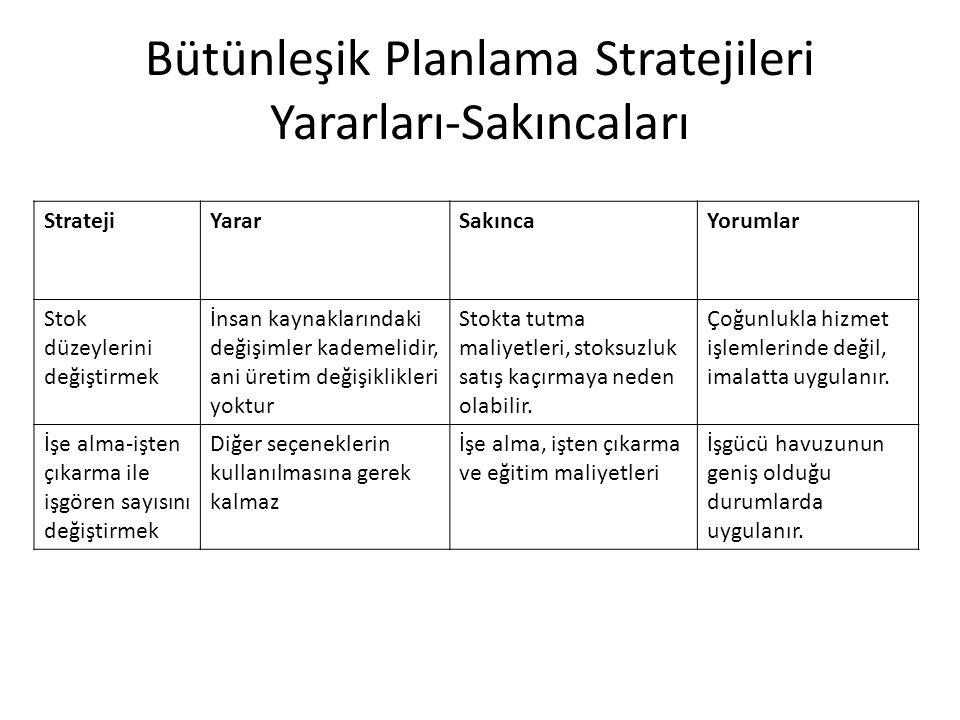 Bütünleşik Planlama Stratejileri Yararları-Sakıncaları